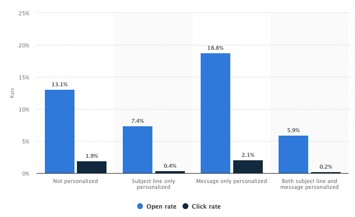 Chart from Statista showing that unpersonalized emails had an average open rate of 13.1% compared to 18.8% for personalized emails
