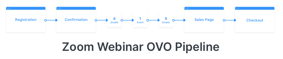 Graphic of the Zoom Webinar OVO pipeline, with these steps: registration, confirmation, 4 emails, 1 event, 5 emails, sales page, and checkout