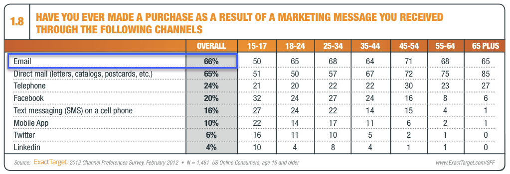 Chart showing that 66% of consumers have made a purchase as a result of receiving an email marketing message