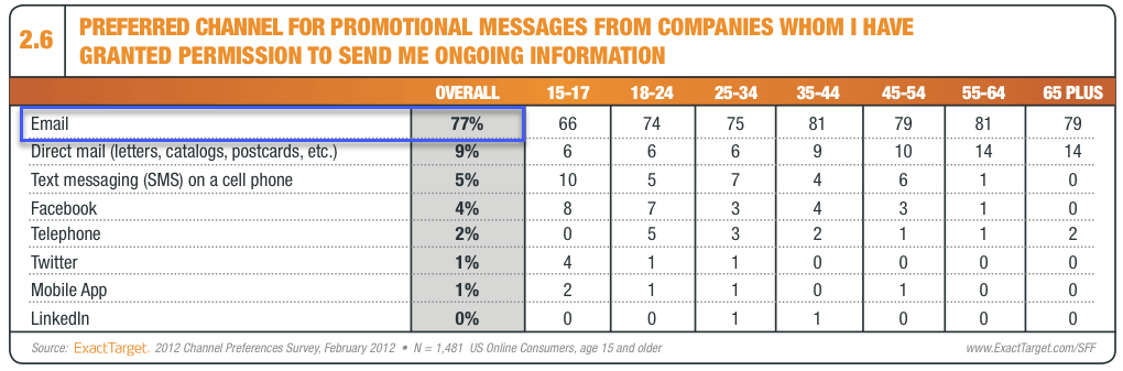 Chart with the preferred channel for promotional messages from companies. with email being the top response with 77% of consumers listing it as the top preference