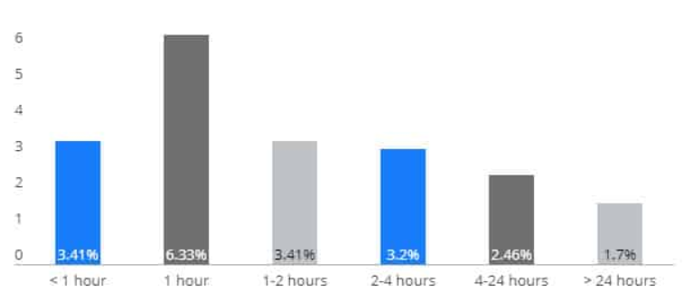 Chart from Salesforce with the effectiveness of cart abandonment emails by open rate. Top result is emails sent 1 hour after cart abandonment with an open rate of 6.33%