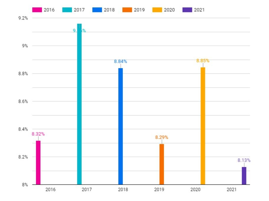 Chart showing remarketing email CTR between 8 - 9.2% from 2016 to 2021
