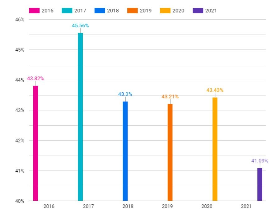 Chart showing remarketing email open rates between 41 - 45.5% between 2016 and 2021