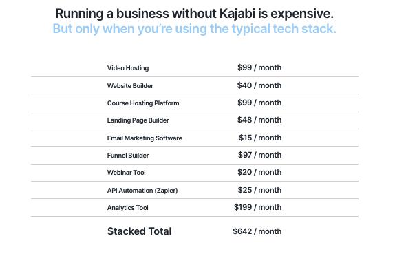 graphic showing sample costs of elements of running a knowledge commerce business like video hosting, website builder, course hosting platform, landing page builder