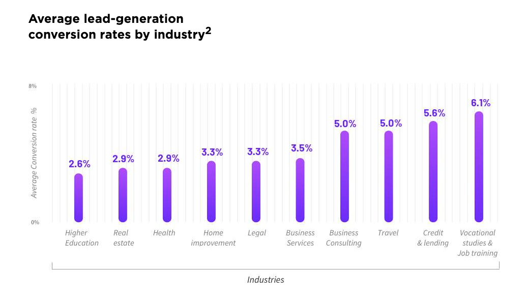 screenshot of the Unbounce report showing average lead generation conversion rates by industry
