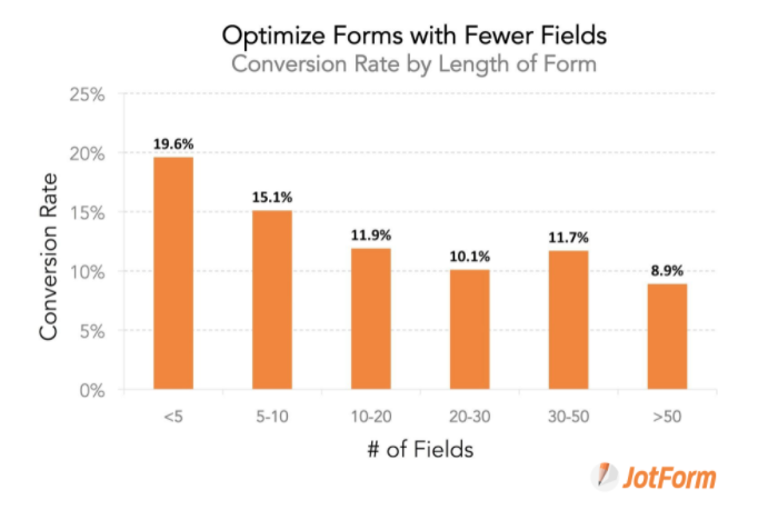 Chart showing the correlation between the number of fields on a form and lower conversion rate