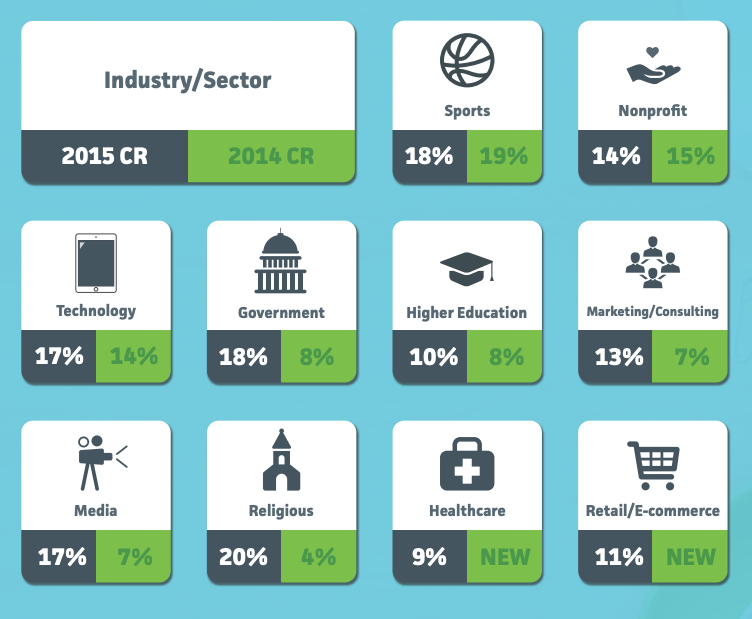 screenshot of the formstack conversion rate report showing the average conversion rate by sector