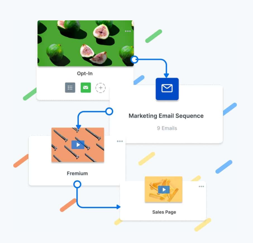 Screenshot of a funnel going from opt-in to marketing emails to a freemium offering