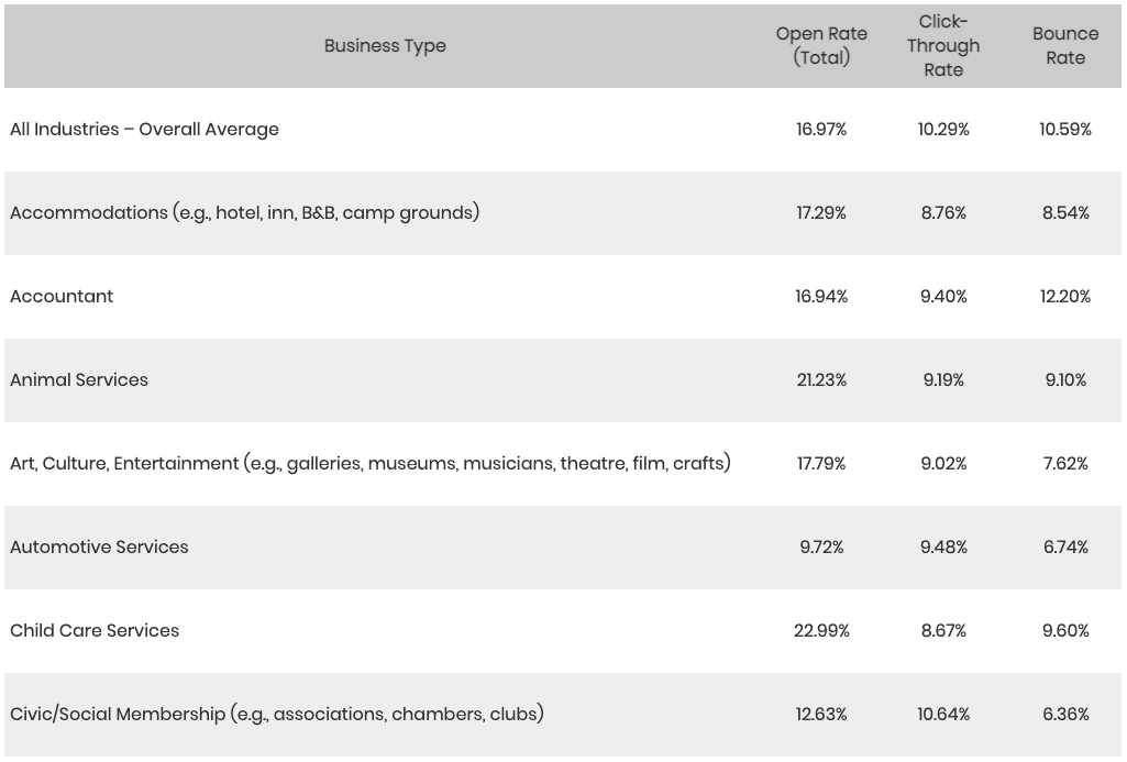 Gray chart with open rates and click through rates by business type