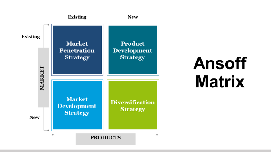the Ansoff Matrix with existing and new market and products