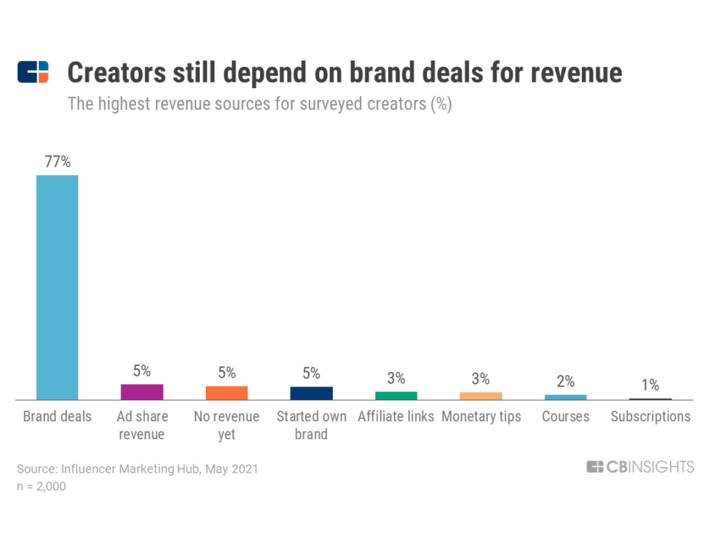 Chart showing that 73% of content creators depend on brand deals for revenue, 5%  depending on ad share revenue, 5% have no revenue