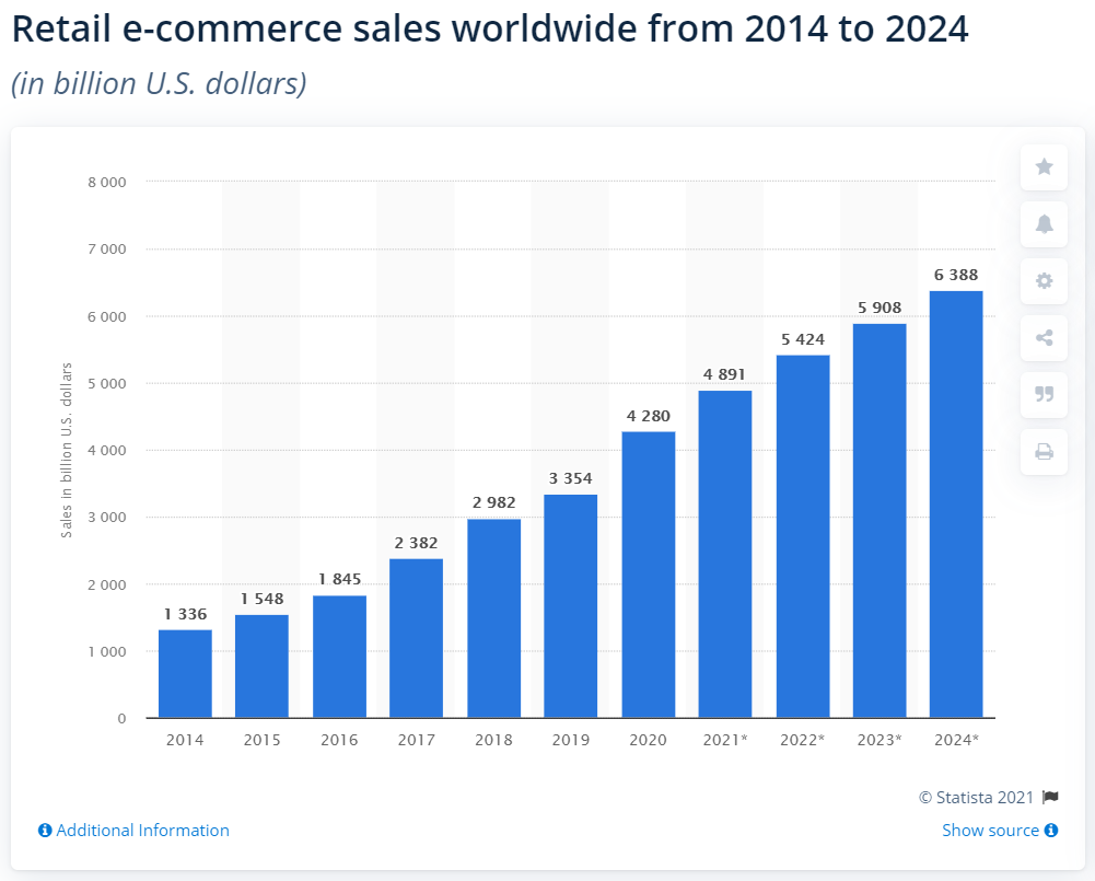 Chart of retail e-commerce sales worldwide from 2014 with projected 6.38 billion dollars in 2024