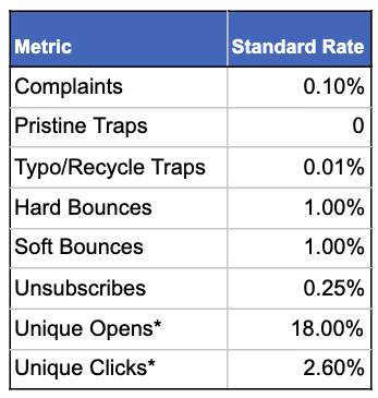 email marketing metrics and standard rate. complaints - 0.10%. pristine traps - 0. typo/recycle traps - 0.01%. hard and soft bounces - 1%. unsubscribes - 0.25%