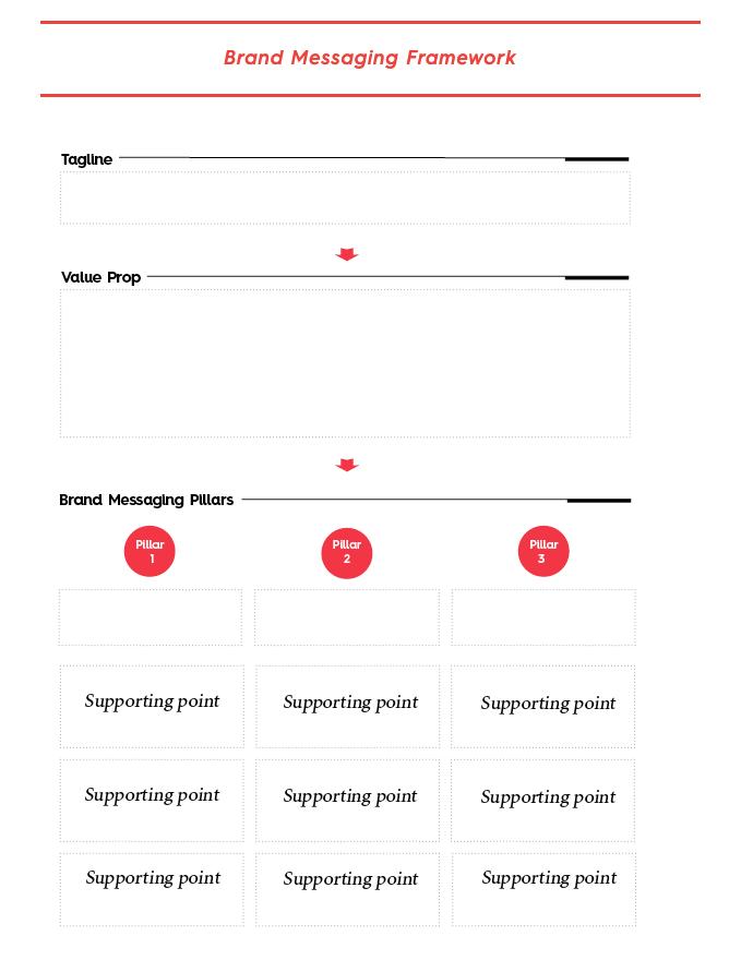 Brand messaging framework from Column Five Media
