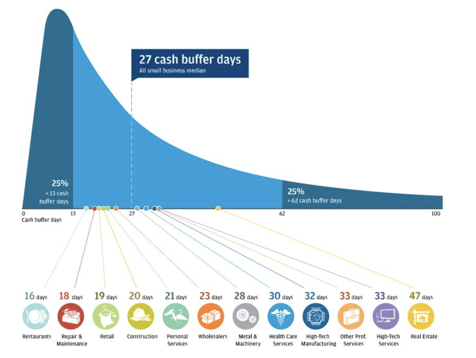 Chart showing that small businesses have a median of 27 cash buffer days