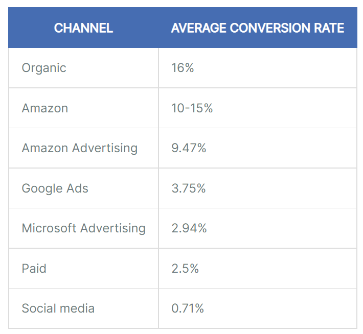 Table showing the average conversion rate by channel. Organic is 16%, Amazon is 10-15%, Google Ads is 3.75%, Social media is 0.71%
