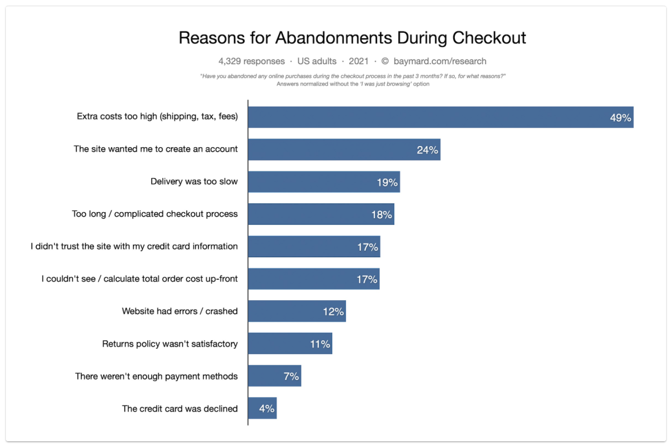 Chart showing reasons for cart abandonment. The top reason with 49% of responses is extra costs are too high followed by mandated account creation or slow delivery