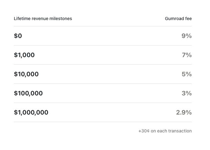 Gumroad pricing chart based on lifetime revenue milestones