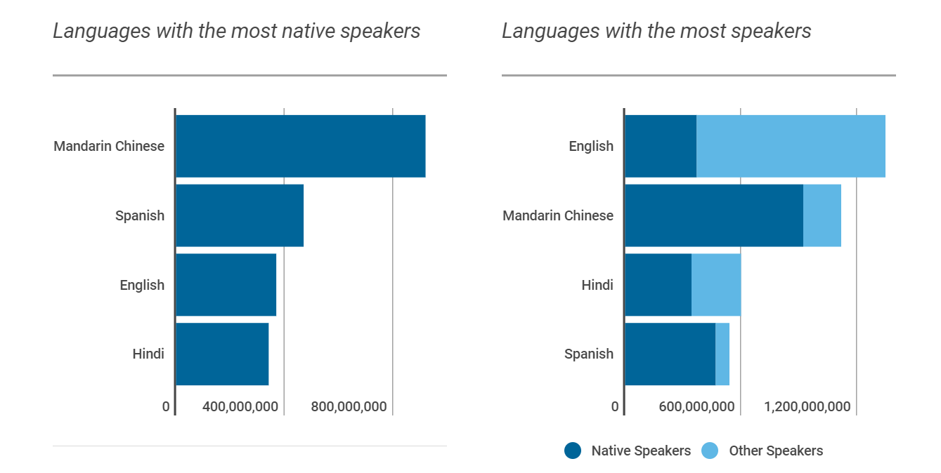 Graph showing languages with most native speakers; in order, Mandarin, Sanish, English, Hindi. Second graph: languages with the most speakers. In order; English, Mandarin, Hindi, and Spanish