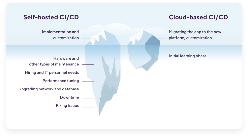 Time-consuming factors in self-hosted and cloud-based CI/CD platforms