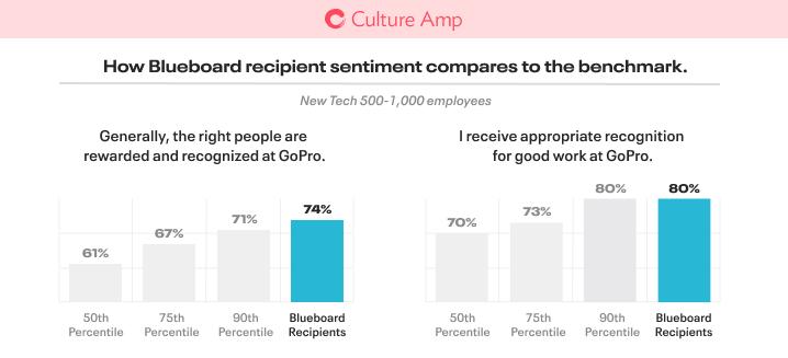 GoPro case study stat.
