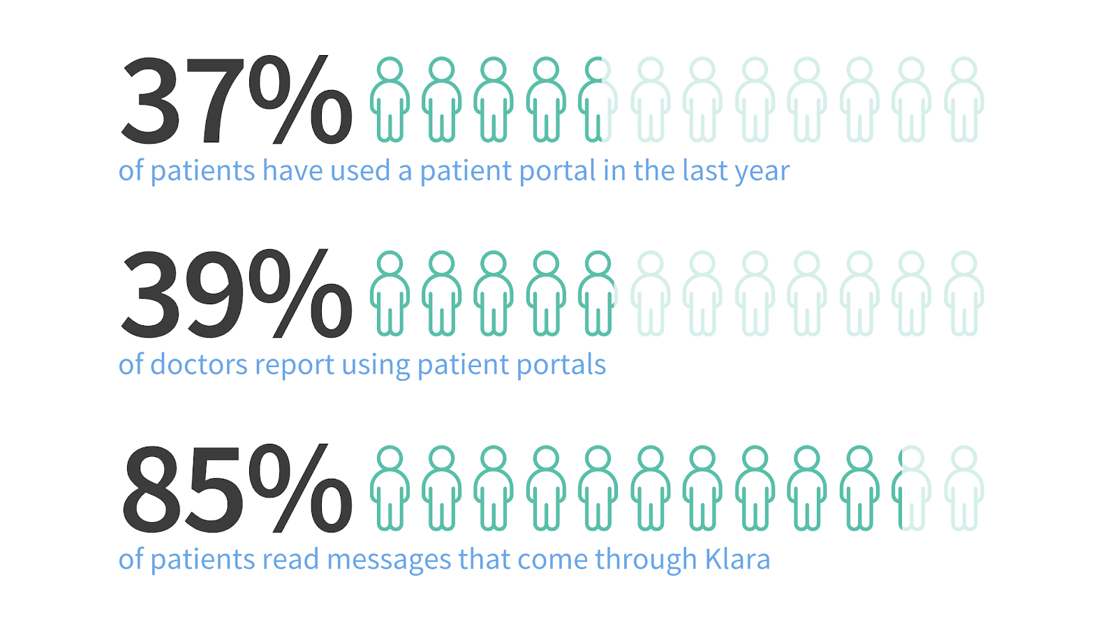 Patient portals largely unused, study finds