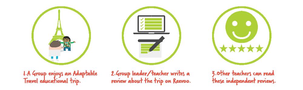 how reevoo works