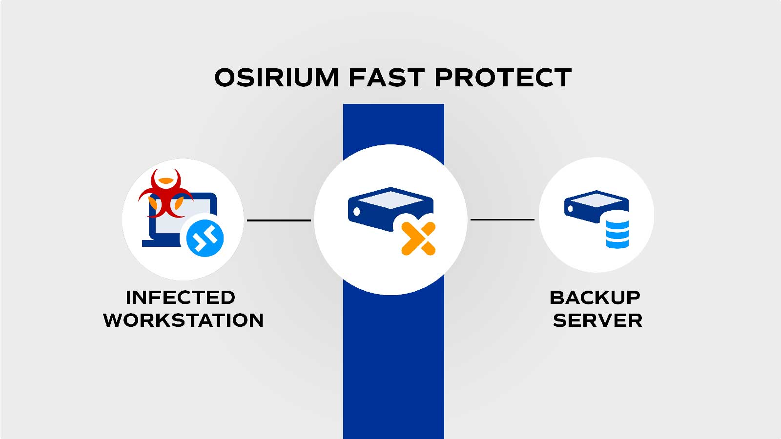 Osirium Fast Protect for backup systgems