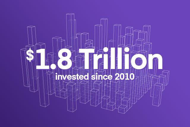1,8 trillion d'euros investis depuis 2010