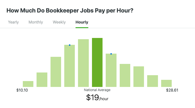Bookkeeper Hourly Job Pay Scale