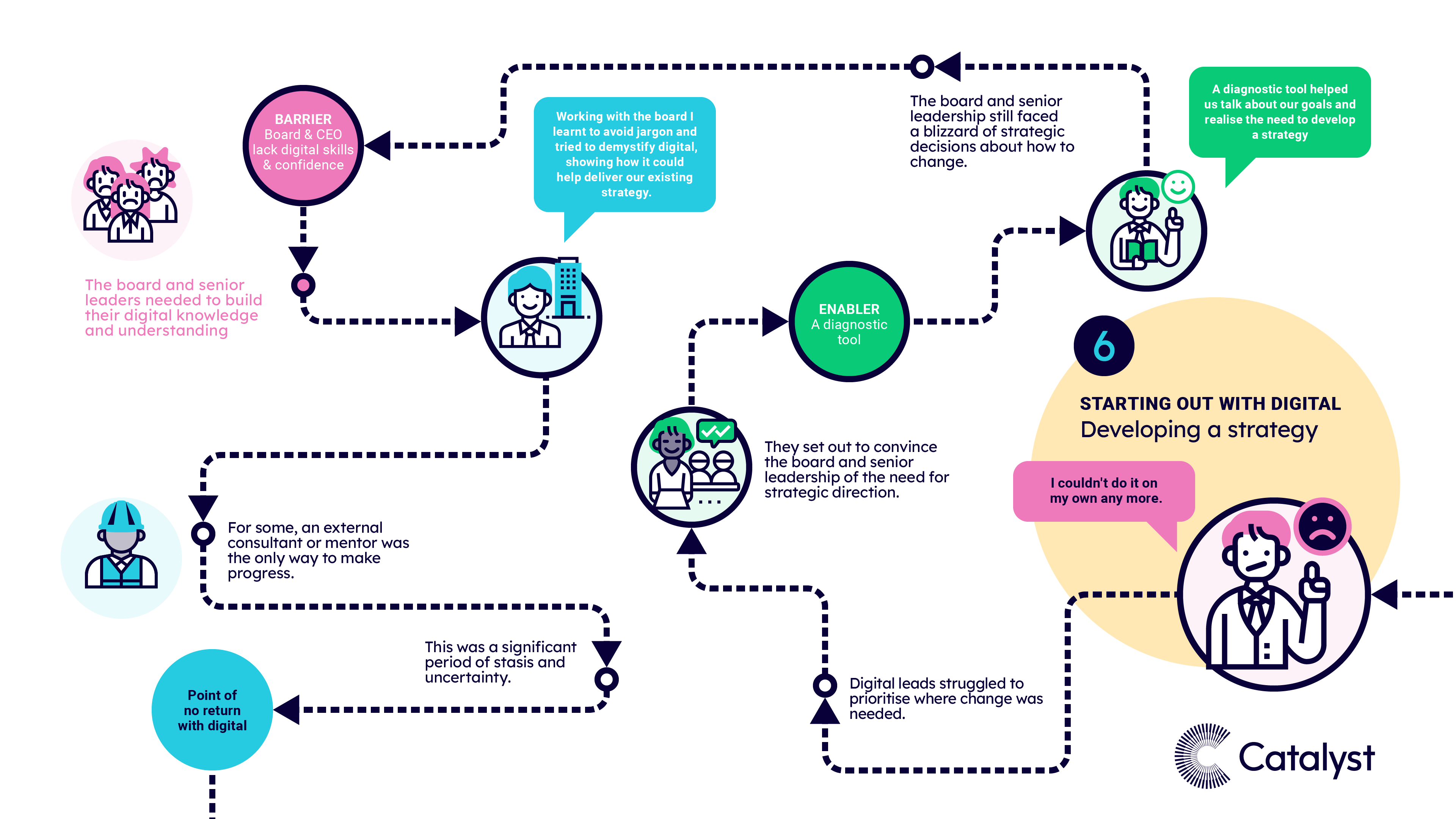 A visual map of pattern 6, when charities were starting out and developing a strategy for digital.
