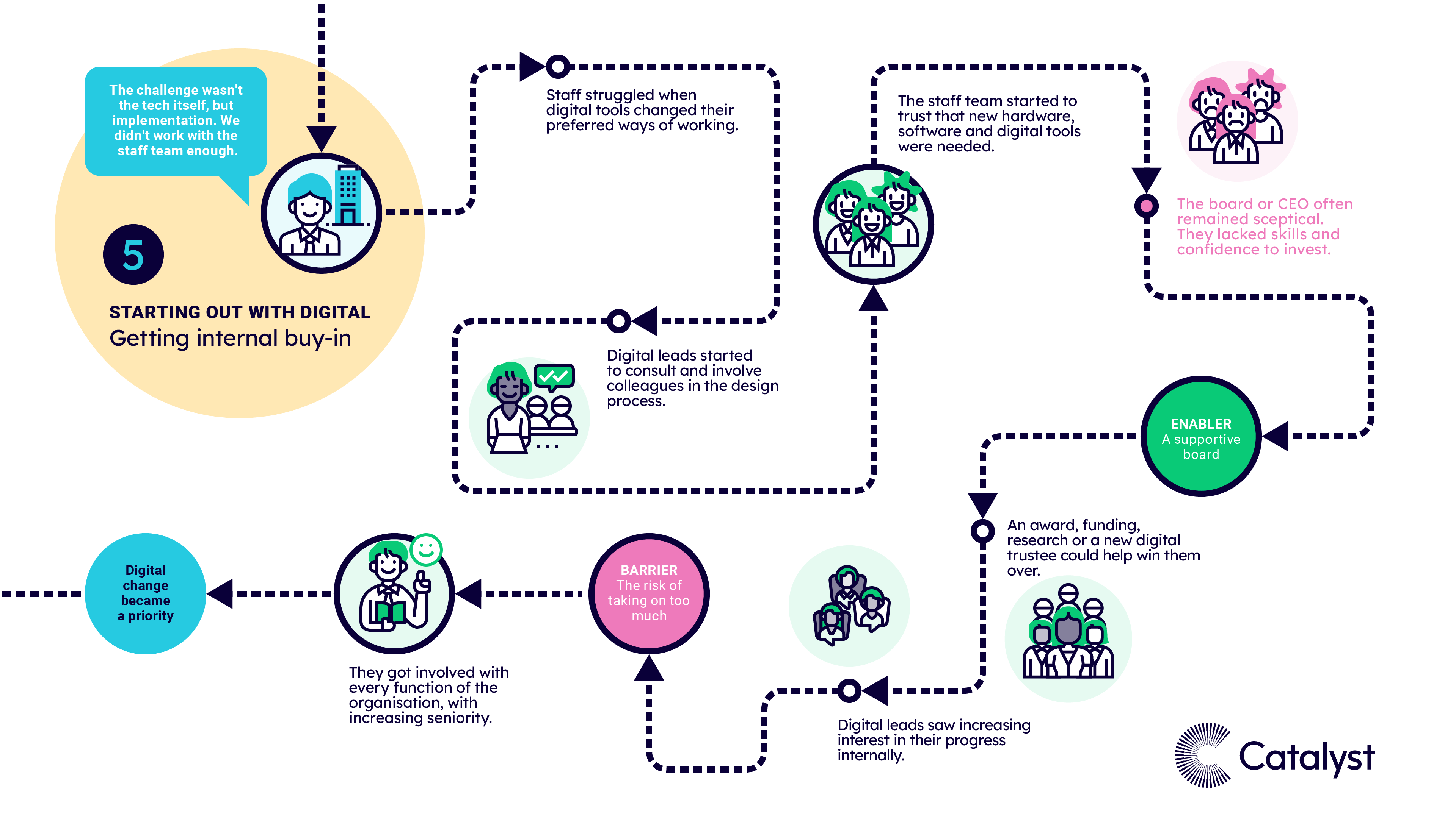 A visual map of pattern 5, when charities were starting out with digital and getting internal buy-in from staff and leadership. The text highlights the most common experiences, risk factors, barriers and enablers at this stage of the journey.