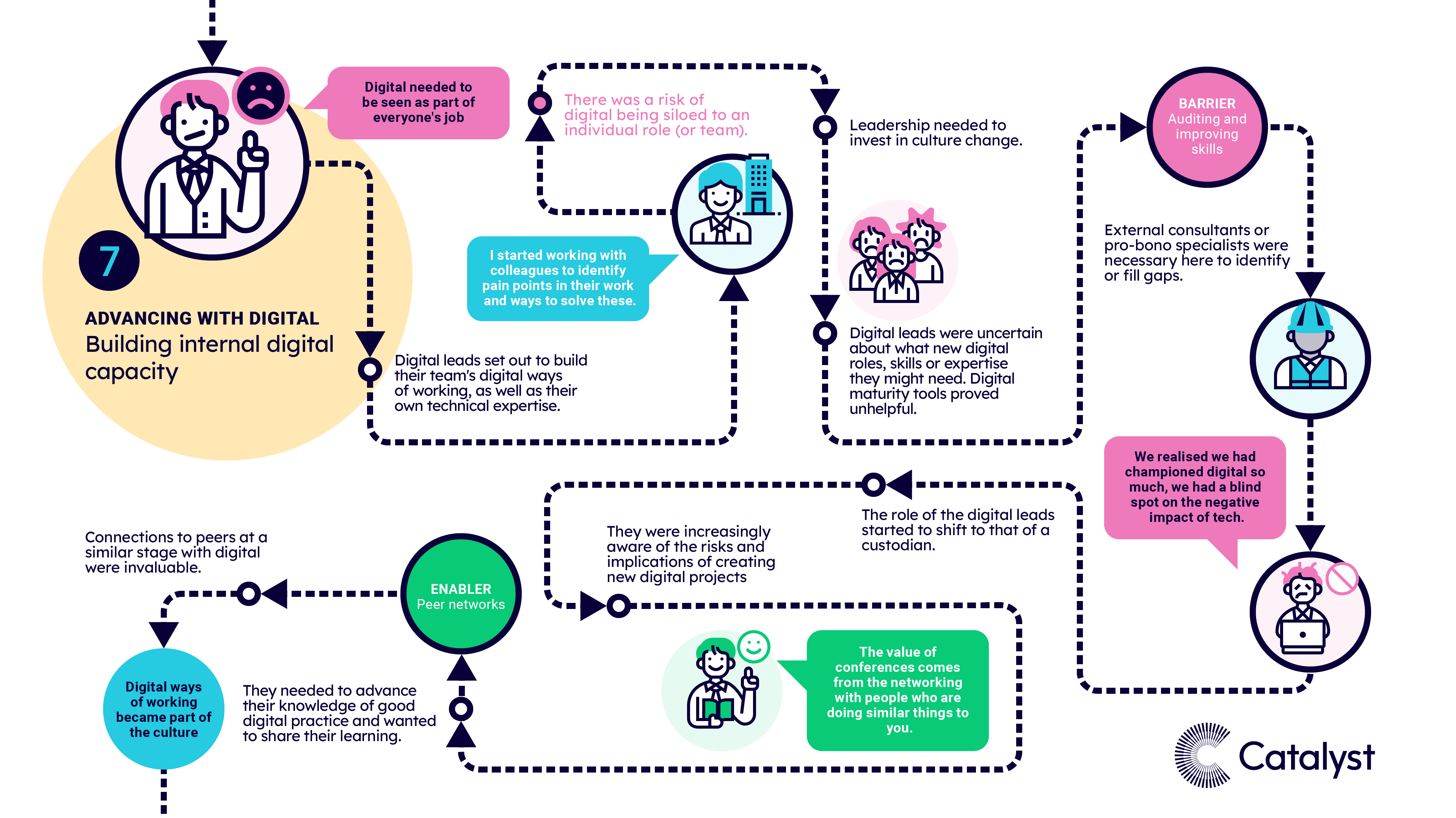 A visual map of pattern 7, when charities were advancing with digital and building internal capacity. The text highlights the most common experiences, risk factors, barriers and enablers at this stage of the journey.
