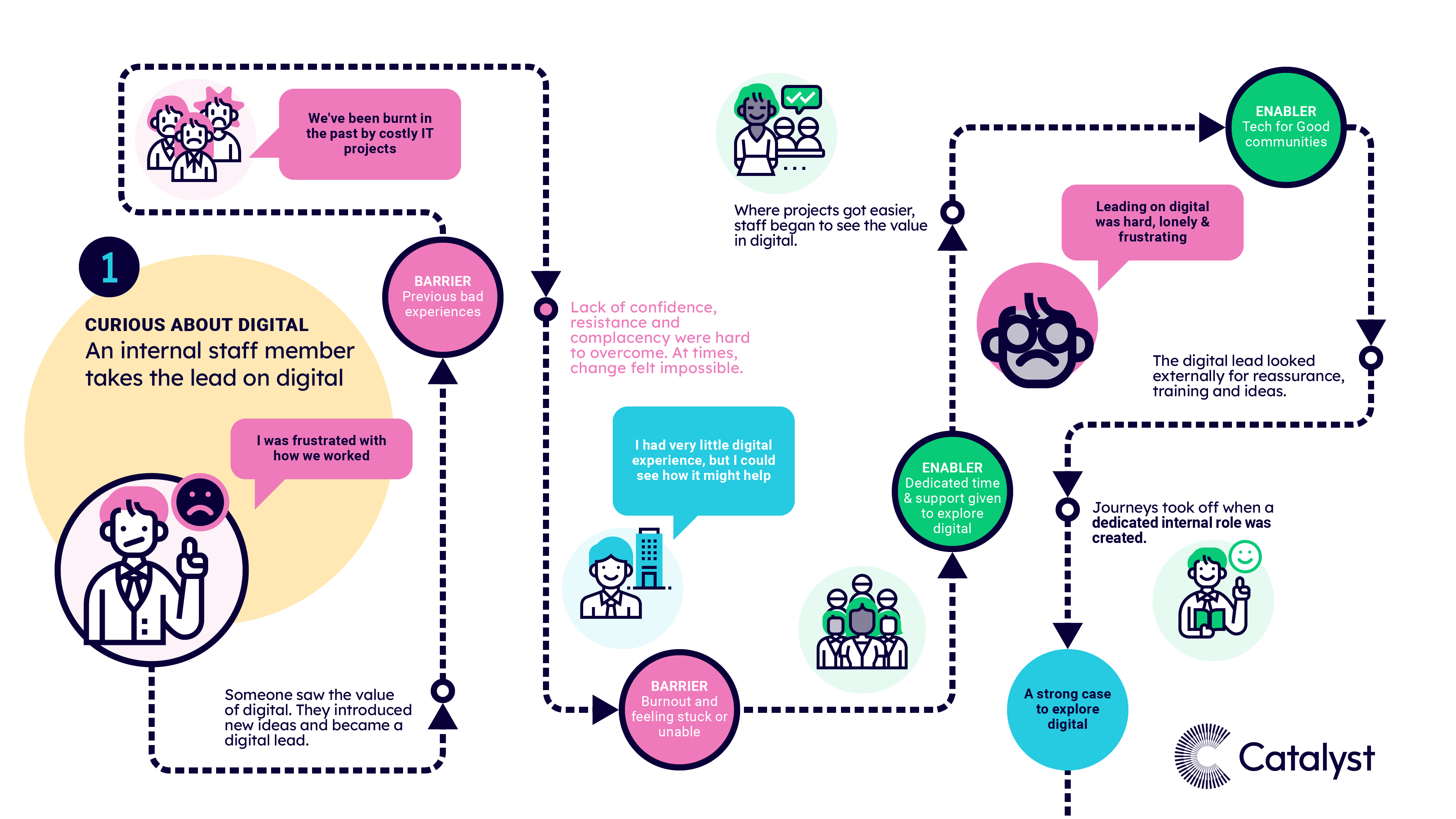 A visual map of pattern 1, when charities were at the curious stage and an individual staff member takes the lead on digital. The text highlights the most common experiences, risk factors, barriers and enablers at this stage of the journey.