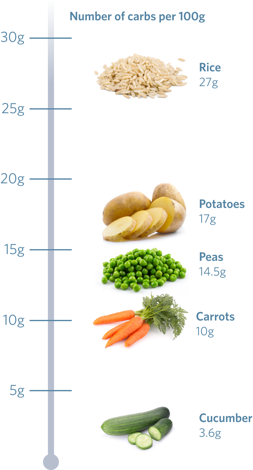 A diagram showing the carb contents (per 100 grams) of common foods: Rice (27g), Potatoes (17g), Peas (14.5g), Carrots (10g), Cucumber (3.6g)