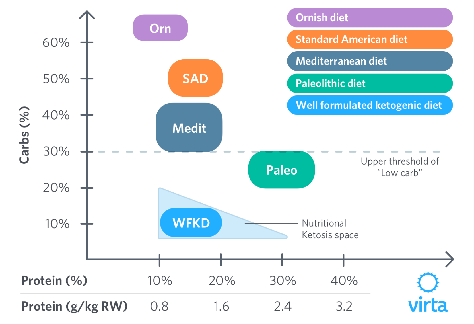 Diagram comparing the protein and carb percentage of common diets