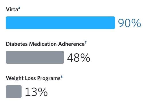 Bar chart comparing retention at one year: Virta (90%), Diabetes Medication Adherence (48%), Weight Loss Programs (13%)