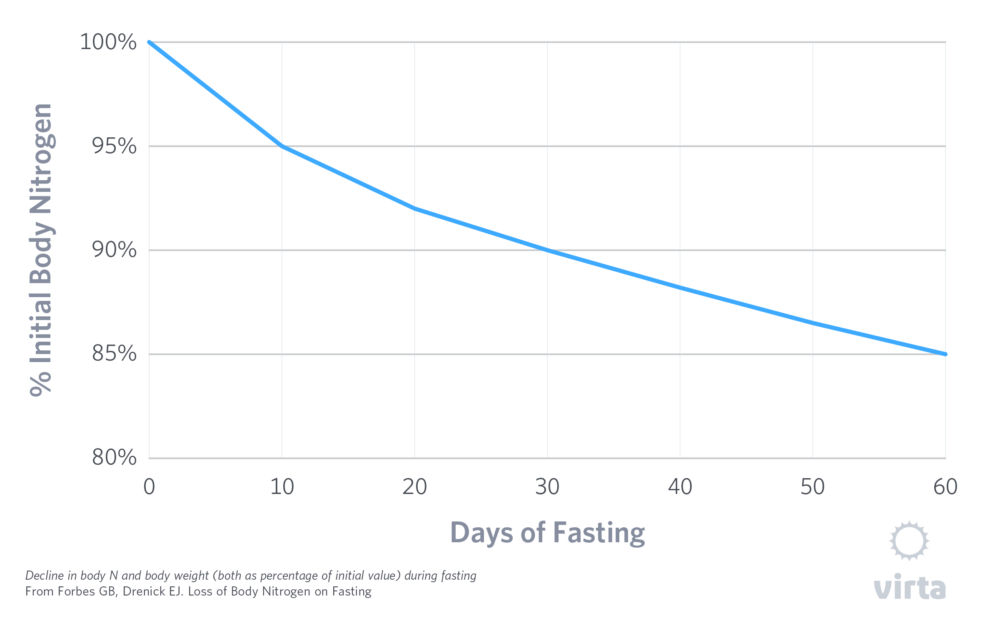 Fasting's effect on the body