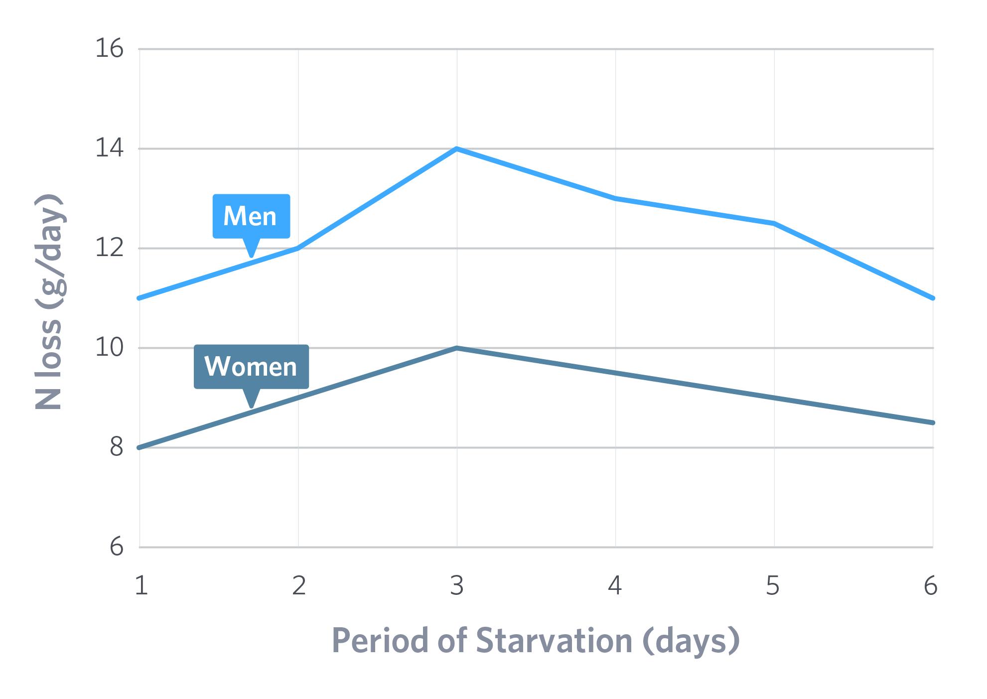 frank vascellaro fasting diet
