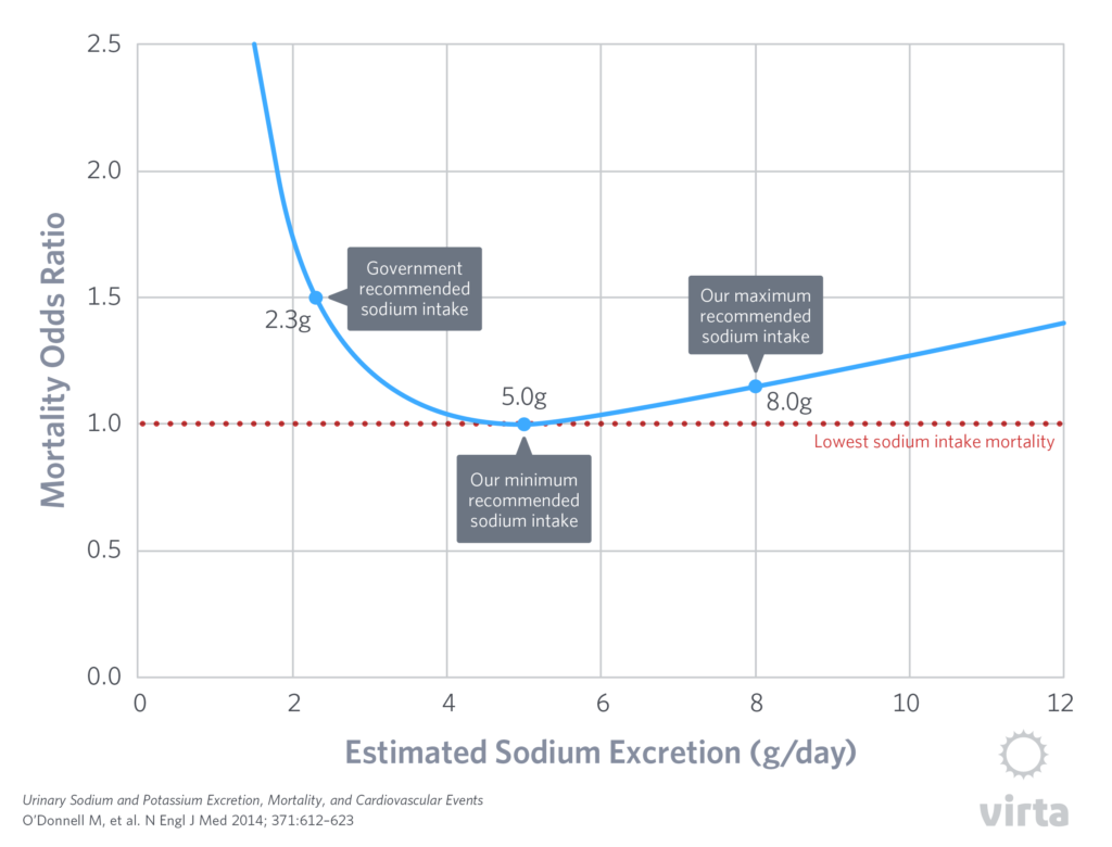 Sodium intake and mortality