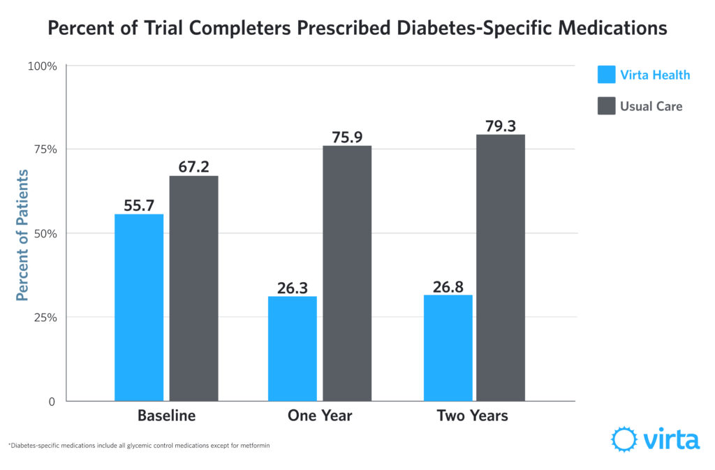 Almost half of all Virta patients who began the clinical trial on diabetes-specific medications were able to discontinue all of their medications at two years.