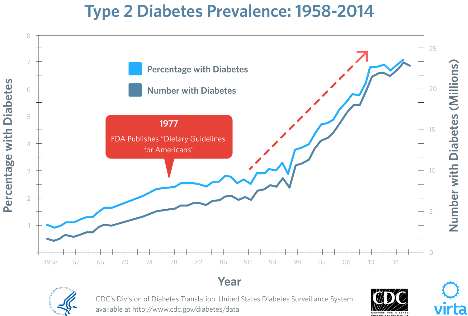 Reversing Diabetes 101 With Dr Sarah Hallberg The Truth About Carbs Blood Sugar And Reversing Type 2 Diabetes