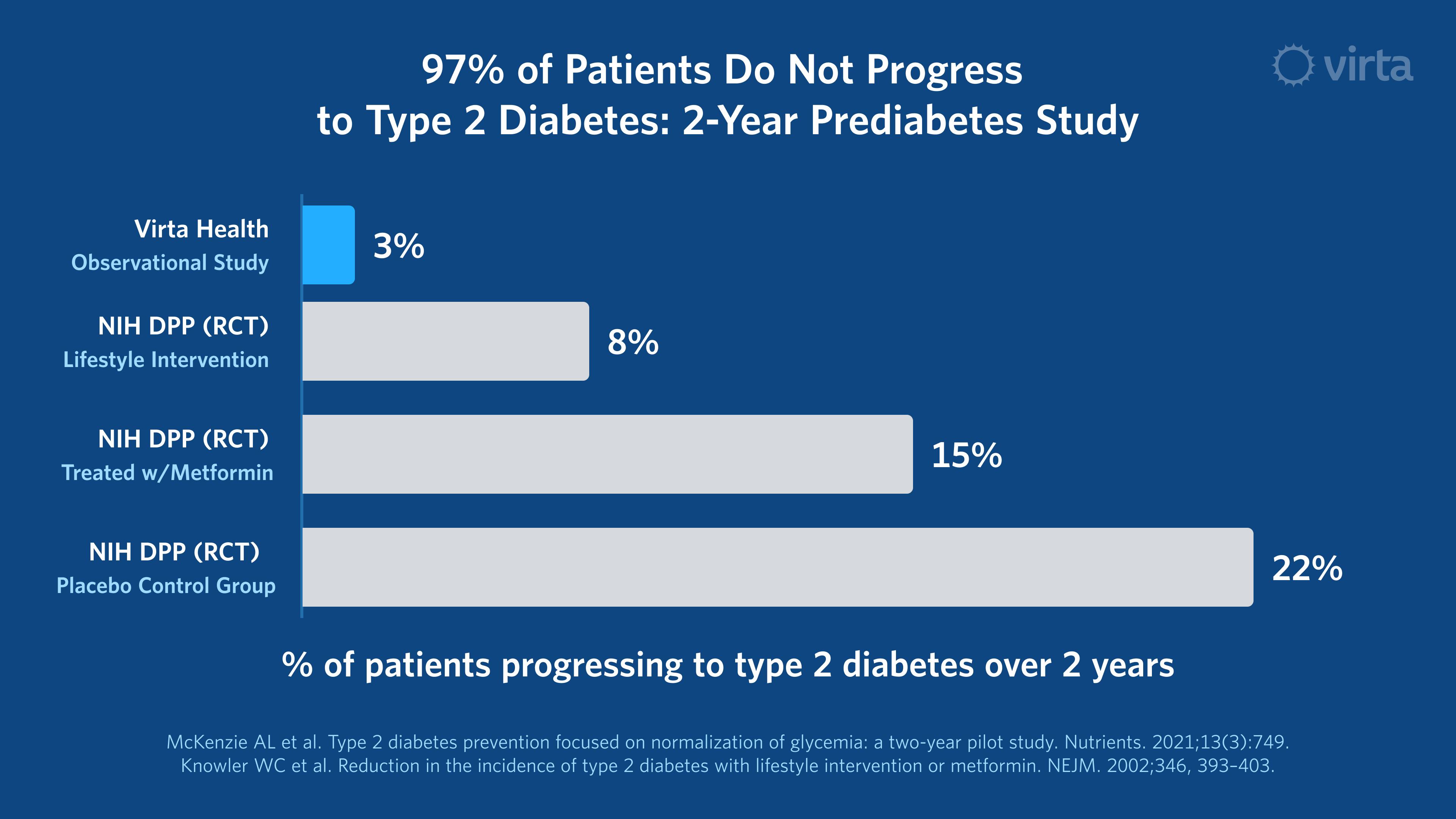 97% of Virta Prediabetes Patients Do Not Progress to T2D