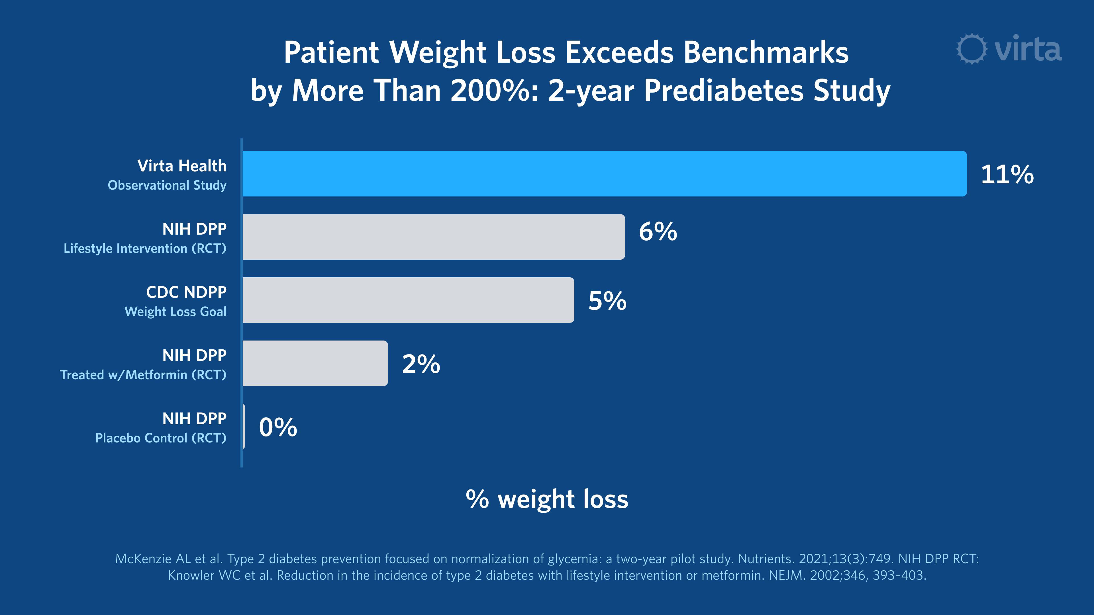 Virta Health Prediabetes Weight Loss