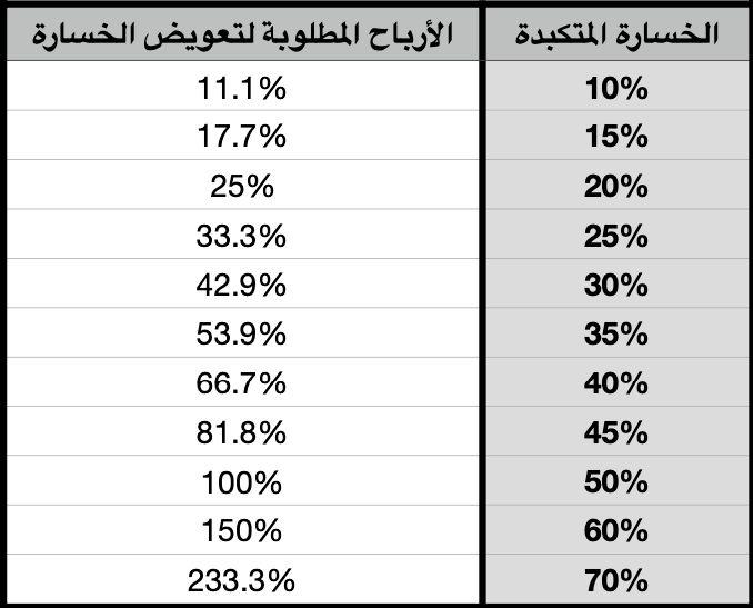 Losses vs gains calculation percentages