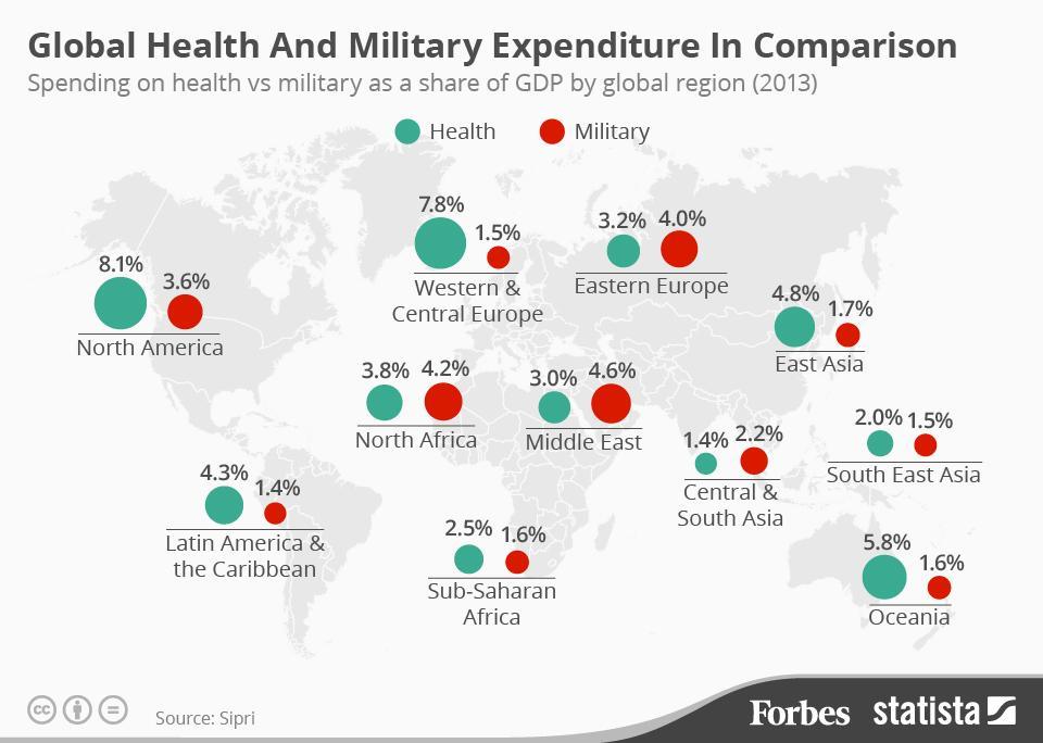 صورة توضح المقارنة بين الإنفاق العالمي على الميزانيات الصحية والعسكرية