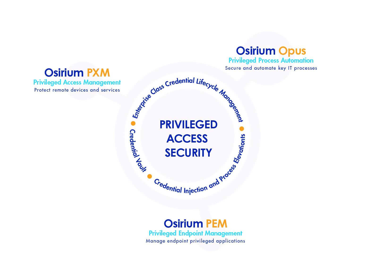 The Osirium Privileged Access Security portfolio