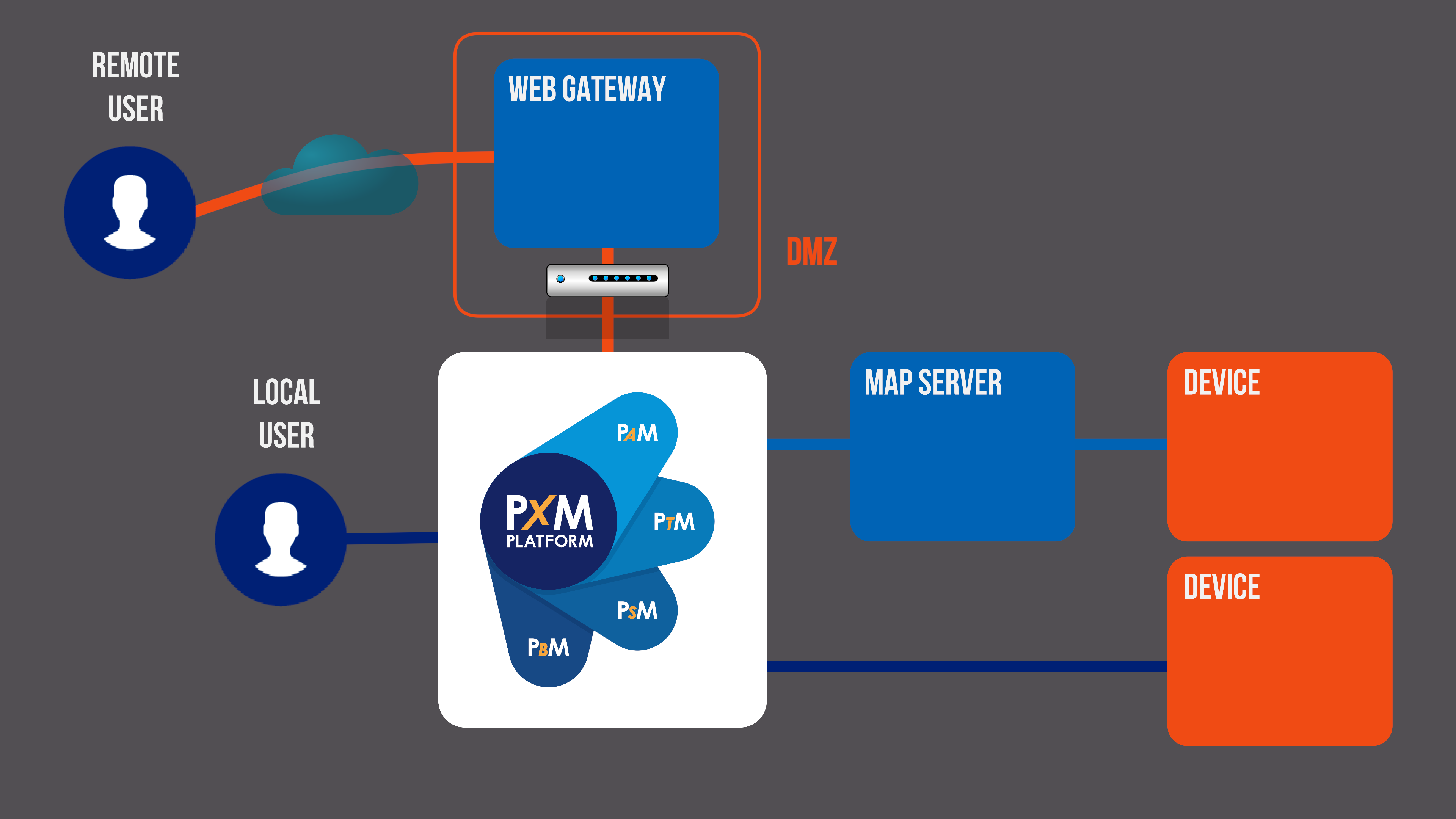 Third-Party Access Architecture