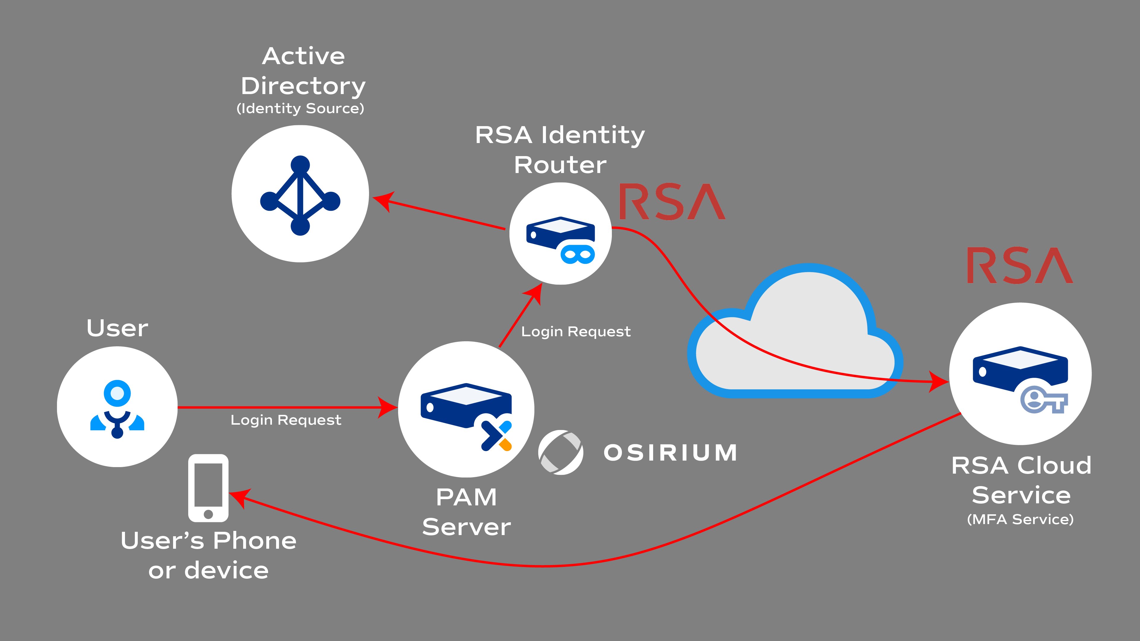 RSA SecurID Architecture showing Identity Router