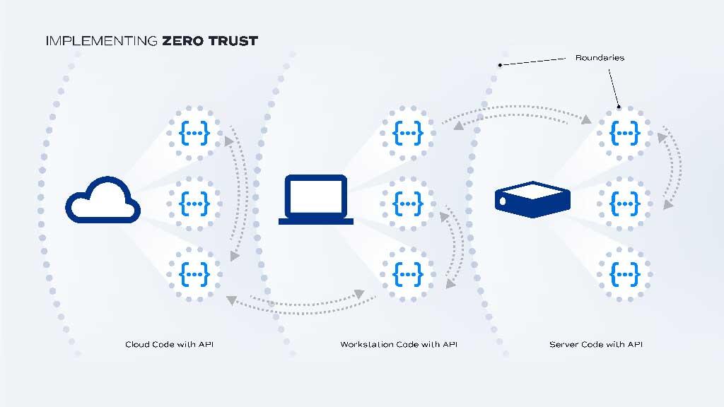 Zero Trust boundaries